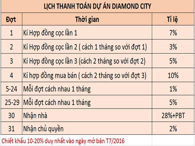 Lịch thanh toán dự án Diamond City quận 7