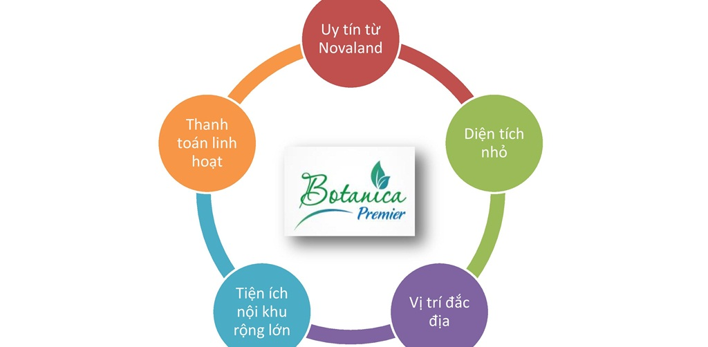 Botanica Premier