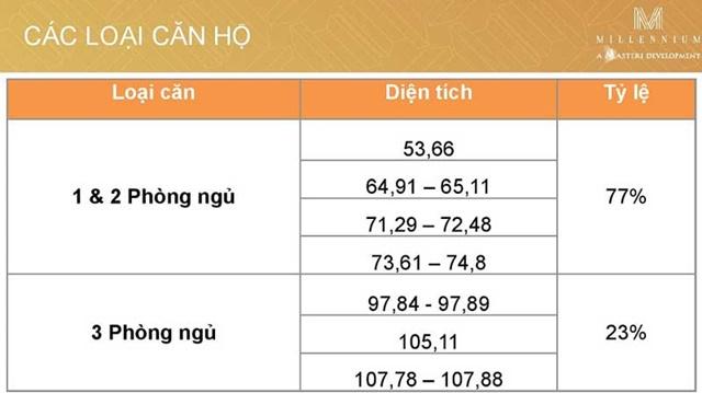 Tỷ lệ các loại căn hộ tại dự án Millennium Masteri Quận 4