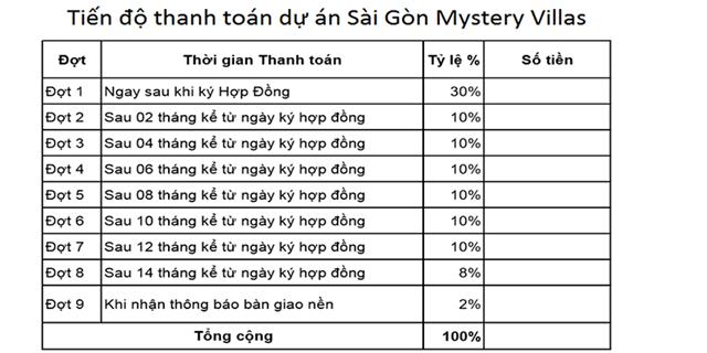 Tiến độ thanh toán dự kiến của Dự án Sài Gòn Mystery