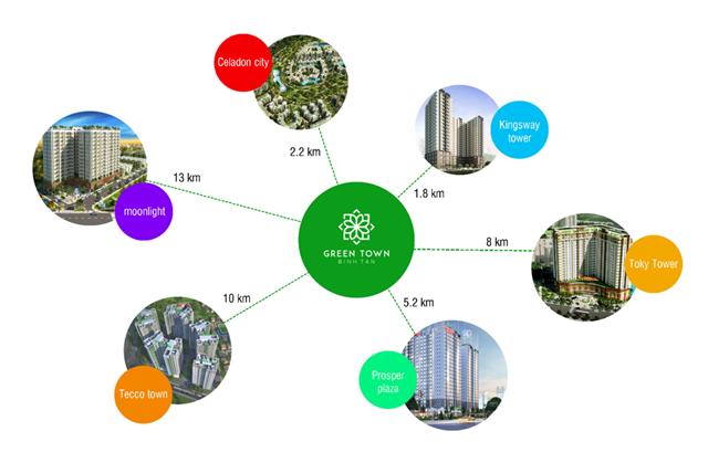 So sánh bảng giá block B2Green Town Bình Tân với các dự án lân cận
