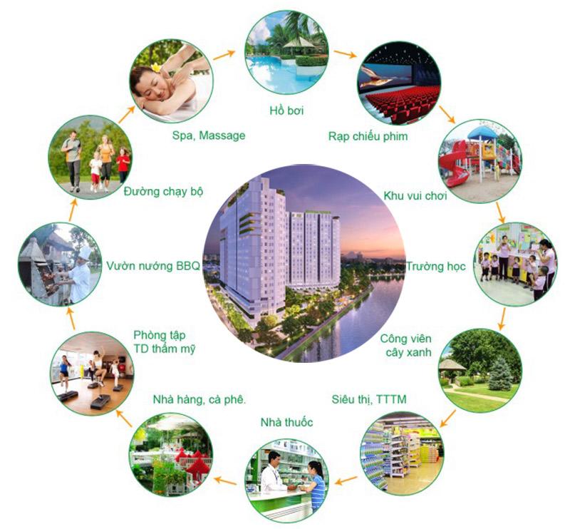Tiện ích căn hộ Lavida Plus quận 7