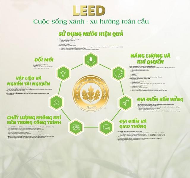 LEED2