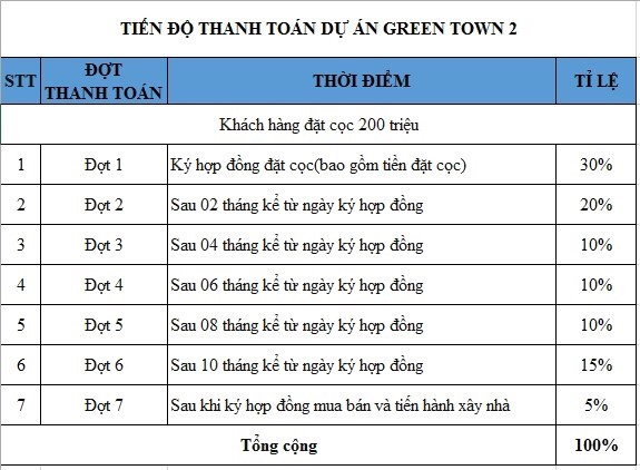 tien-do-thanh-toan-green-town2