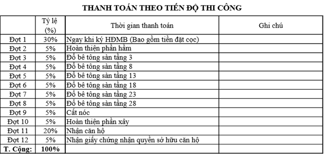 thanh-toan-theo-tien-do