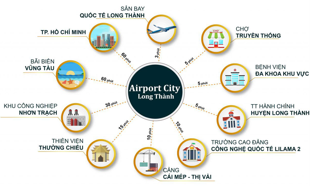 Airport city Đồng Nai (5)